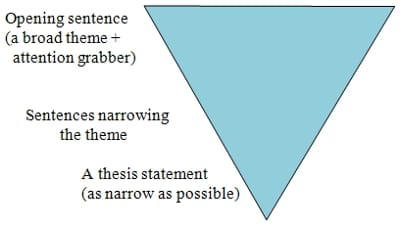 funnel pattern argumentative essays The key word in the knowledge of language standard is applythe somewhat ambiguous term, language, refers to the other five standards in the language strand which encompass grammar, usage, mechanics, spelling, and vocabulary.