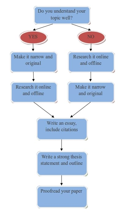 drexel university essay prompt