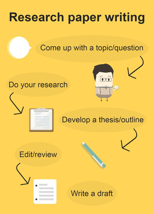 Research Paper Format Tips for Ultimate Writing Success