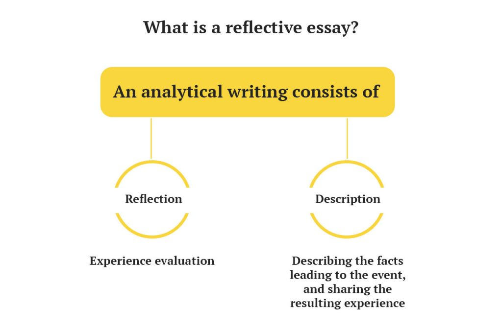 Excellent Reflective Essay in Nursing Easy Guidelines - reflective essay