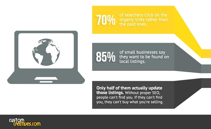 Small Business SEO Stats