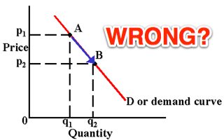 Price demand curve 2