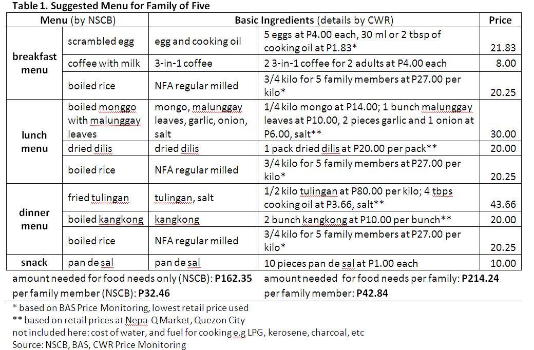 FOOD MENU Center for Women\u0027s Resources - menu list sample