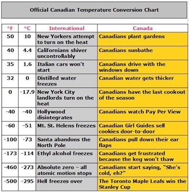 Official Canadian Temperature Conversion Chart - JustPost Virtually