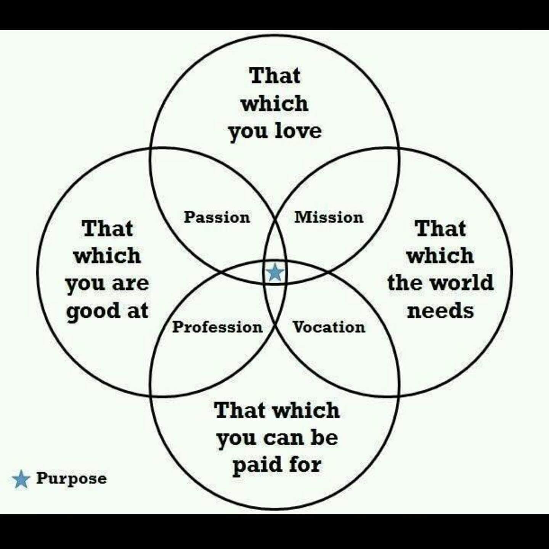 marshall venn diagram