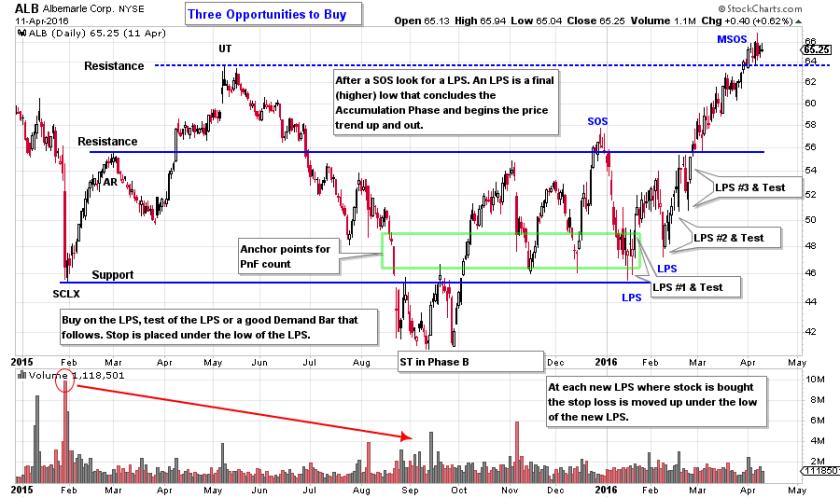 Wyckoff stock trading strategies