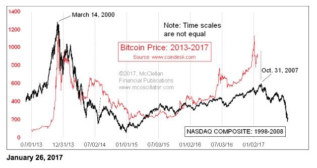 Tom McClellan Bitcoin is a Bubble We\u0027ve Seen Before Top Advisors