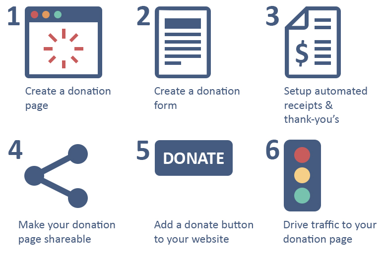 6 Steps to Create a Donation Website for Your Nonprofit Wild