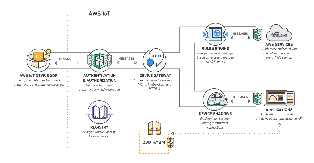 Big data redesign_iot how it works_big