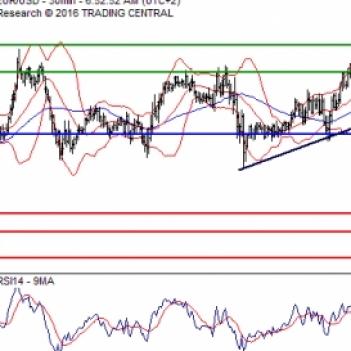EUR USD Analysis Euro Dollar Analysis