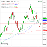 Chart Of The Day: Nickel Poised For Yet Another Drop ...
