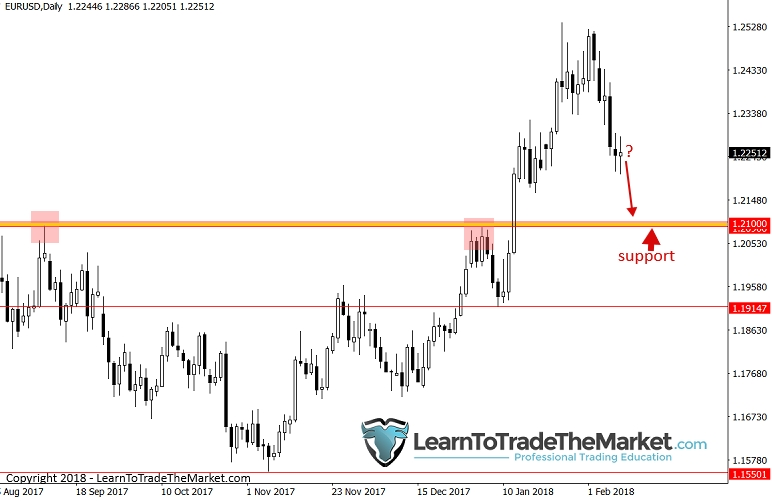 I\u0027m Buying EUR/USD Above 12100 Support This Week Investing