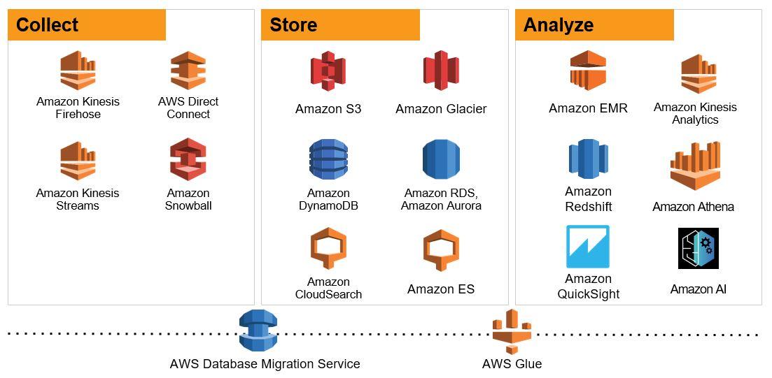 What is a Data Warehouse? \u2013 Amazon Web Services (AWS) - aws