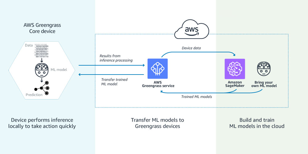 AWS Greengrass Machine Learning Inference - Amazon Web Services - aws
