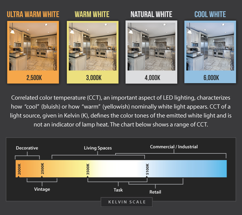 Recessed Lighting Bulb Installation Color Temperature Comparison | Super Bright Leds