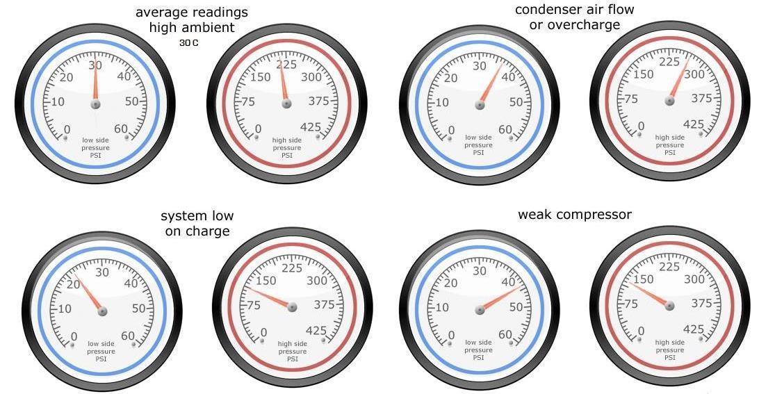 R134a Pressure Gauge Readings