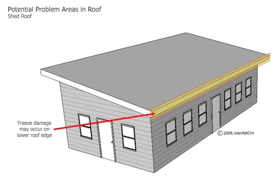 Mastering Roof Inspections: Roof Styles - Internachi