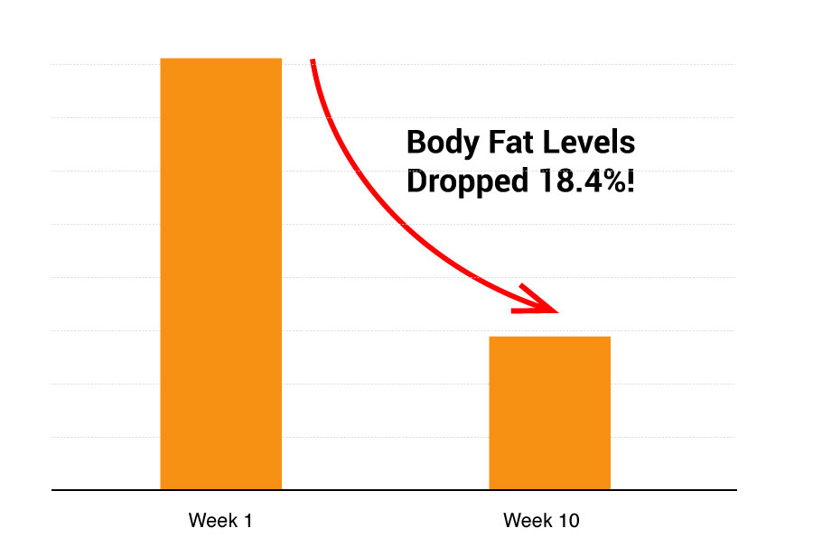 Shed 28 POUNDS of Unwanted Fat and Weight in Just 10 Short Weeks