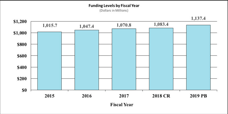 Fiscal Year 2019 Budget Information - Congressional Justification