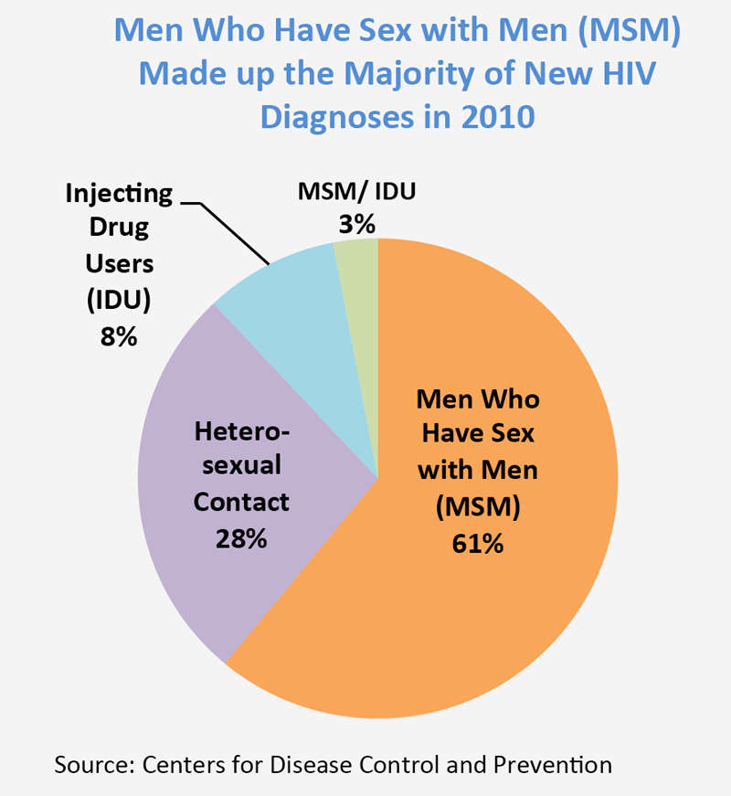 DrugFacts Drug Use and Viral Infections (HIV, Hepatitis) National