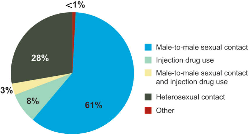 Who Is at Risk for HIV Infection and Which Populations Are Most