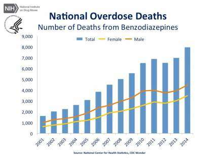 National Overdose Deaths—Number of Deaths from Benzodiazepines.