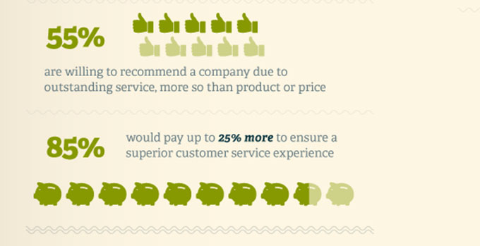 Why customer service is so important to online shoppers Zendesk Blog