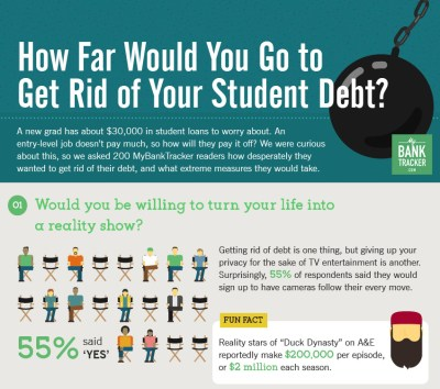 What Would You Do to Get Rid of Your Student Debt? | MyBankTracker