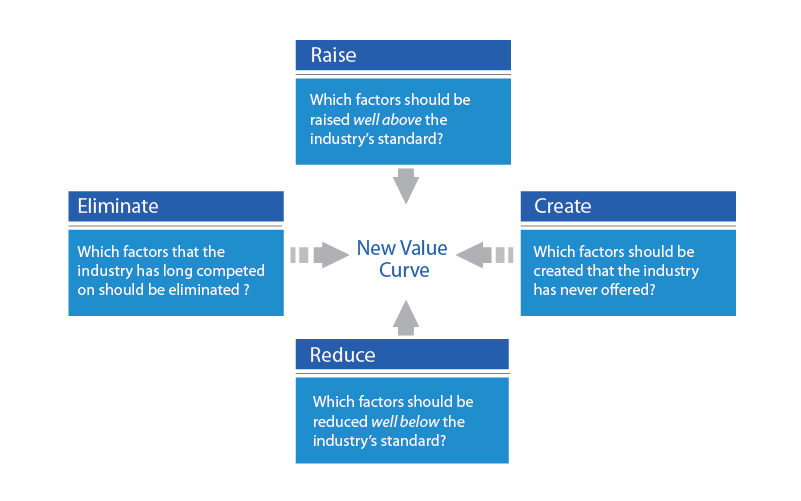 Four Actions Framework Reconstruct Buyer Value Blue Ocean