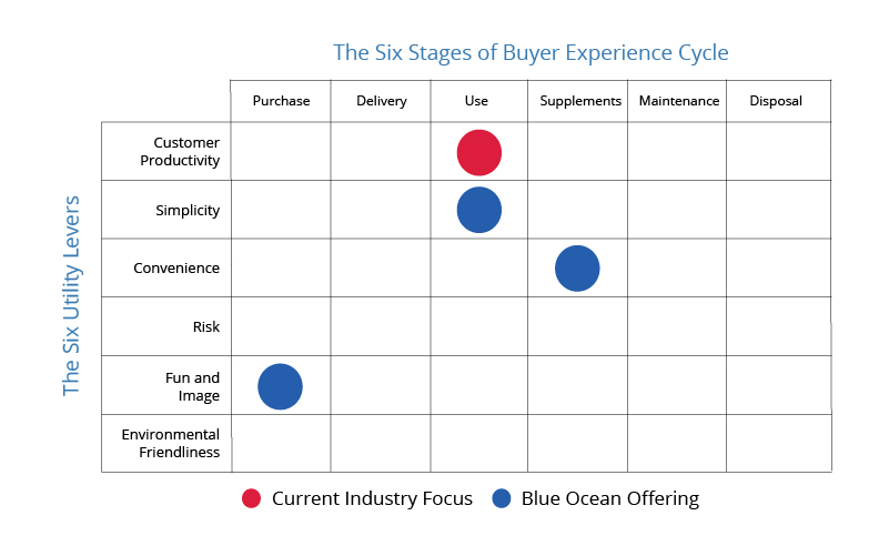 Buyer Utility Map Buyer Experience Cycle Blue Ocean Tools and