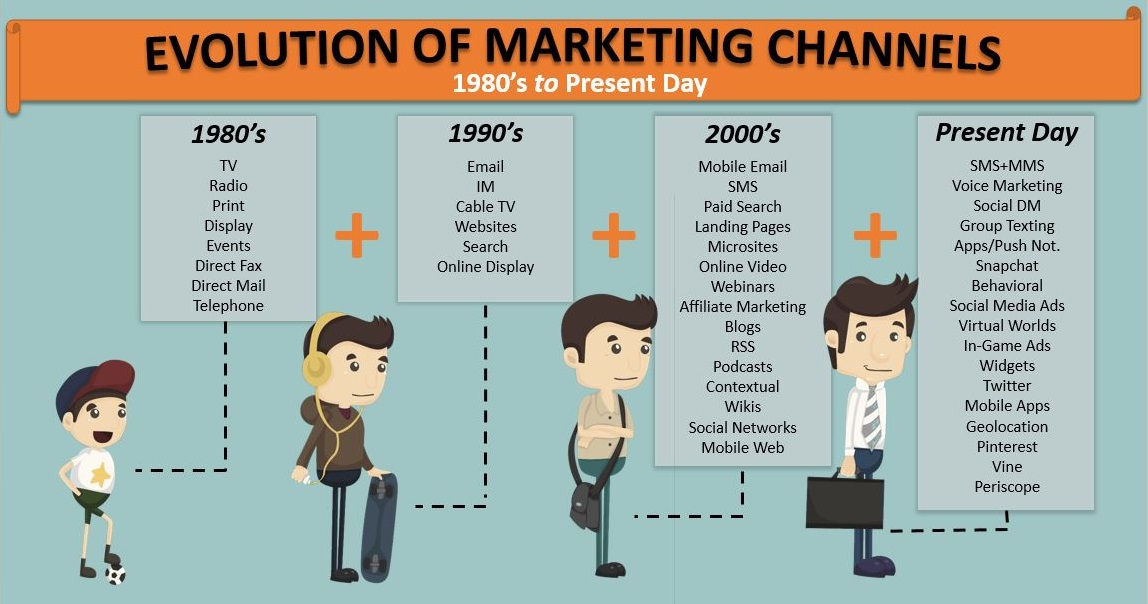 Mapping Out the Buyer\u0027s Journey - Adventure Marketing Solutions
