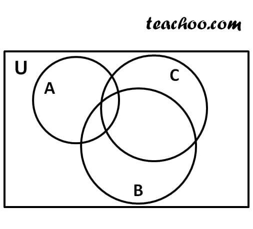 Set theory venn diagram dnio maths sort proving distributive law of sets by venn diagram intersection of set ccuart Gallery