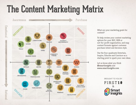 The Ultimate Guide to Content Planning - Moz