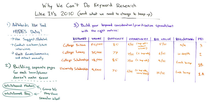 Why We Can't Do Keyword Research Like It's 2010 Whiteboard