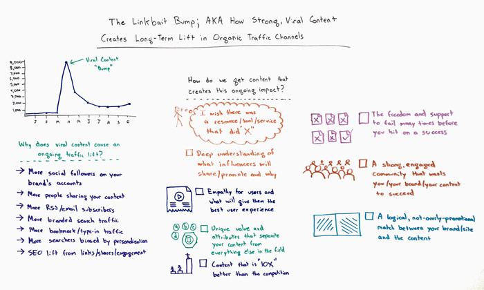 Linkbait Bump Whiteboard