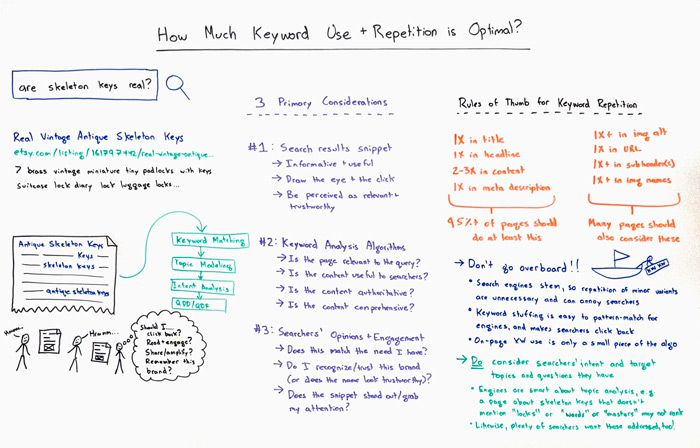 How Much Keyword Use & Repetition is Optimal Whiteboard