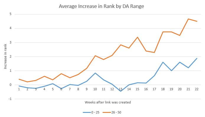 How Long Does Link Building Take to Influence Rankings? - Moz
