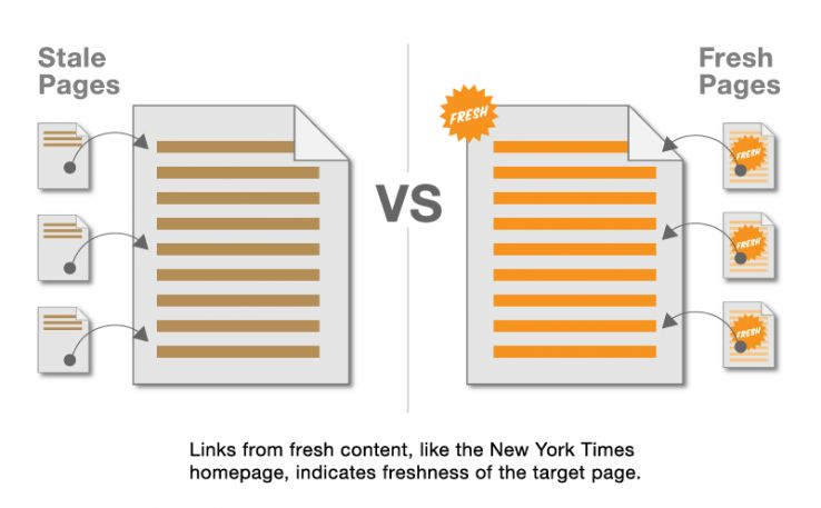 10 Illustrations of How Fresh Content May Influence Google Rankings