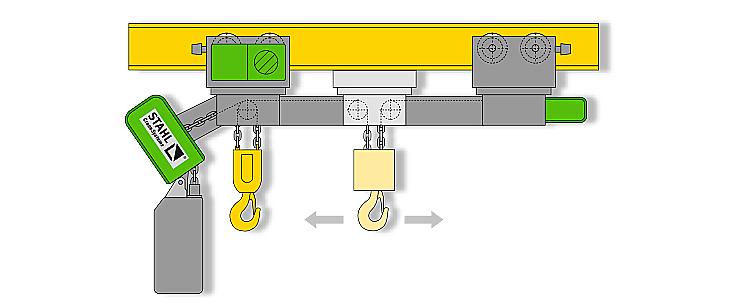Dual chain hoist STAHL CraneSystems