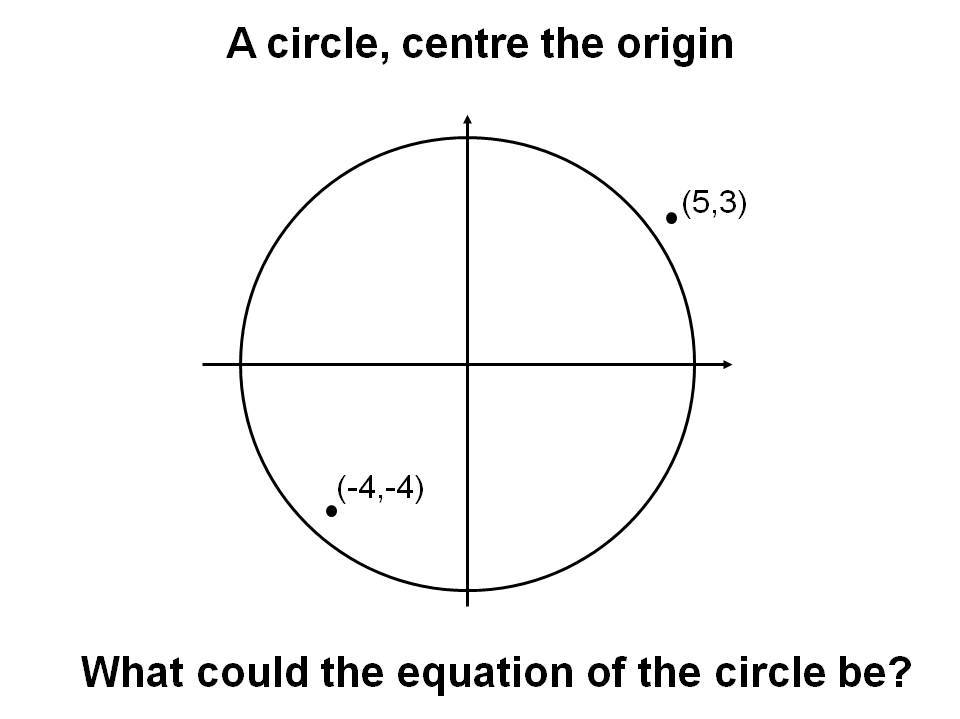Equation of a circle by danwalker - Teaching Resources - Tes