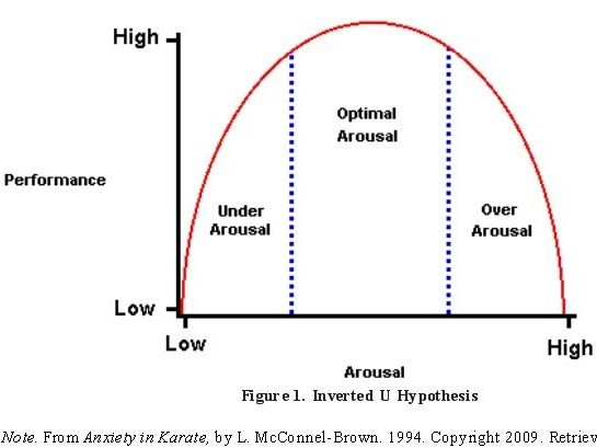 Arousal And Inverted U Theory And Techniques Of How To