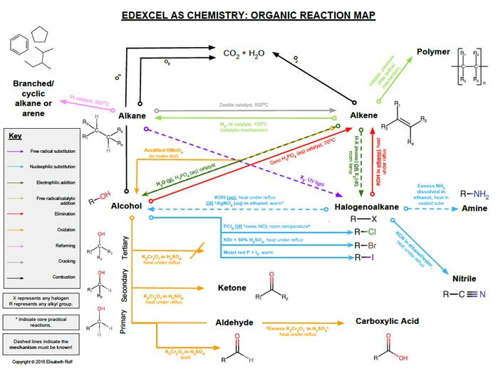 AS Organic Chemistry Synthesis/Reaction Map Revision (Edexcel 2015