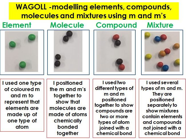 Atoms, elements, compounds and mixtures lesson by runningmad123