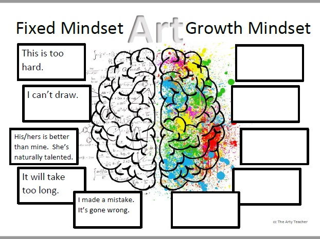 Growth Mindset In Art Education Teach Drawing By