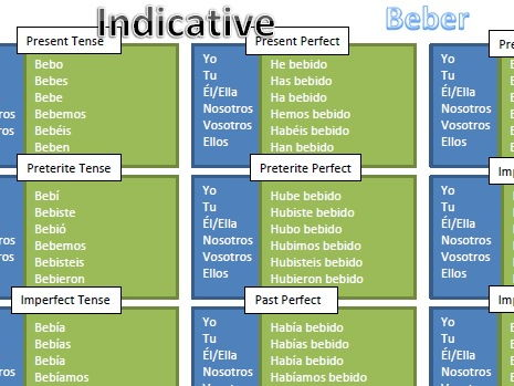 Spanish ER Verb Conjugation Chart (Beber) by Maracarberry Teaching