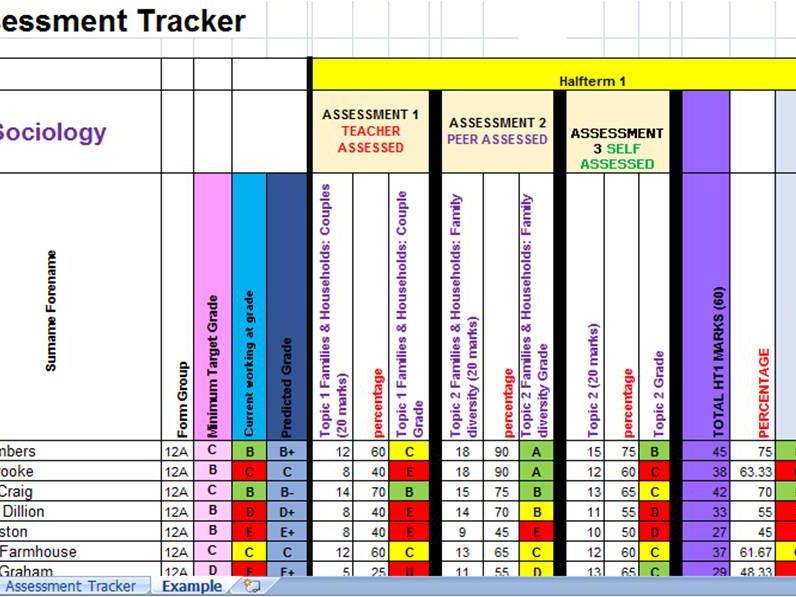 Assessment Tracker Template (EXCEL) KS4 / KS5 by StudentFriendly
