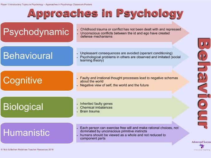 Psychodynamic Approach cvfreelettersbrandforesight