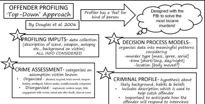 Offender Profiling Approaches Summary Resources- AQA A Level - criminal profile