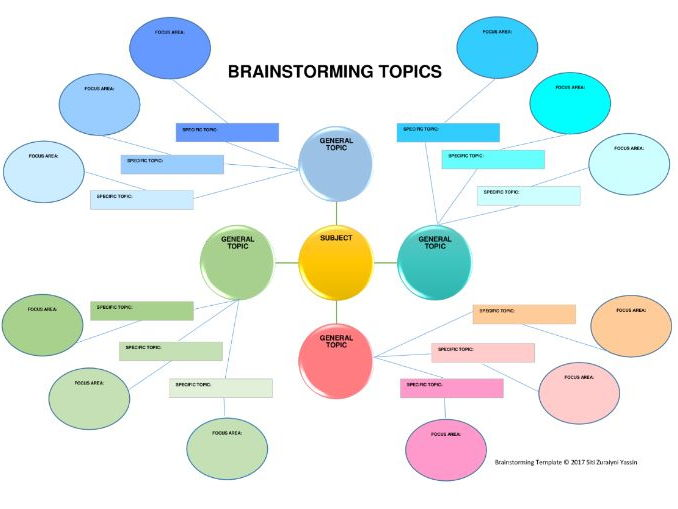 Brainstorming Graphic Organizer Template (Differentiated) by