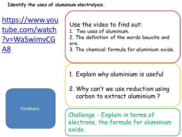 Extraction of metals using electrolysis New specification AQA C4